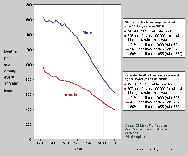 Specified graph showing trends in national mortality rates