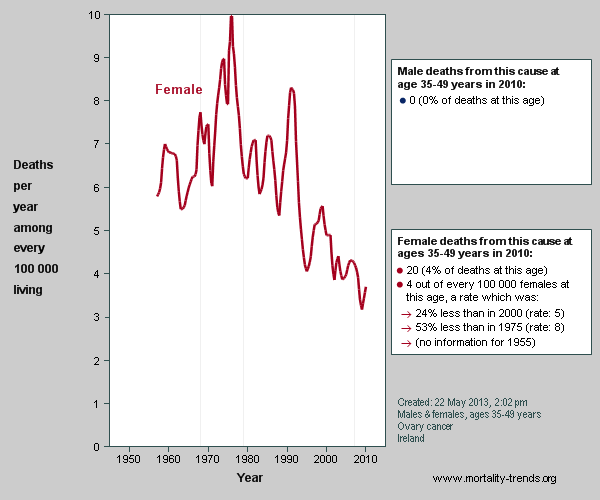 Random graph of national mortality trends