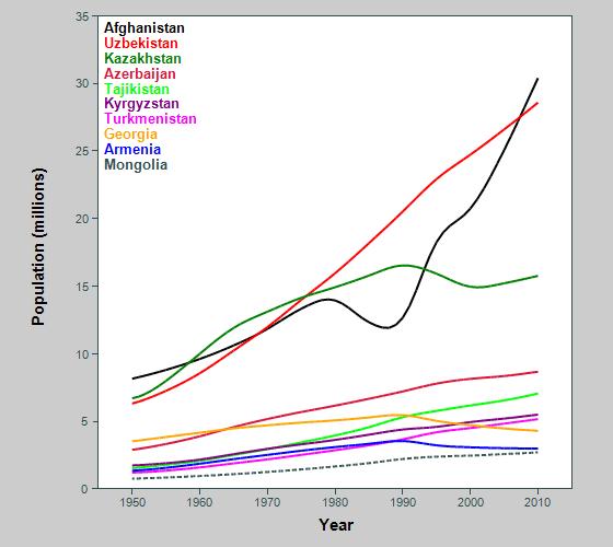 Asian population graph