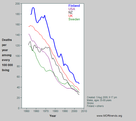 Graph showing male Finnish & other stroke mortality