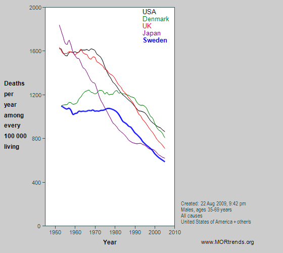 Graph showing male Swedish & other all-cause mortality