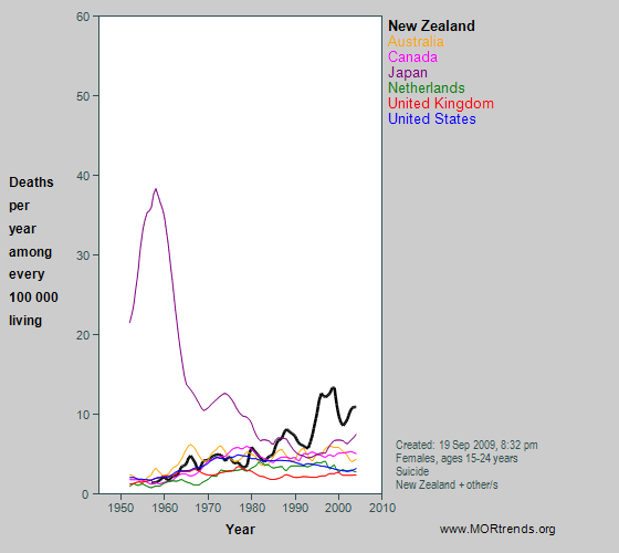 Graph showing suicide mortality rates at age 15-29 years