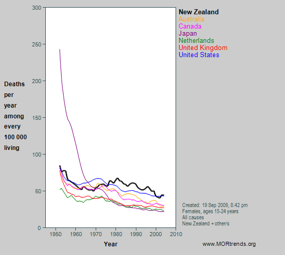 Graph showing all-cause mortality rates at age 15-29 years