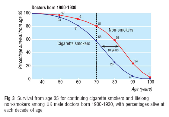 Graph showing effects of smoking on survival