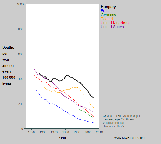 Graph showing middle-age vascular mortality rates