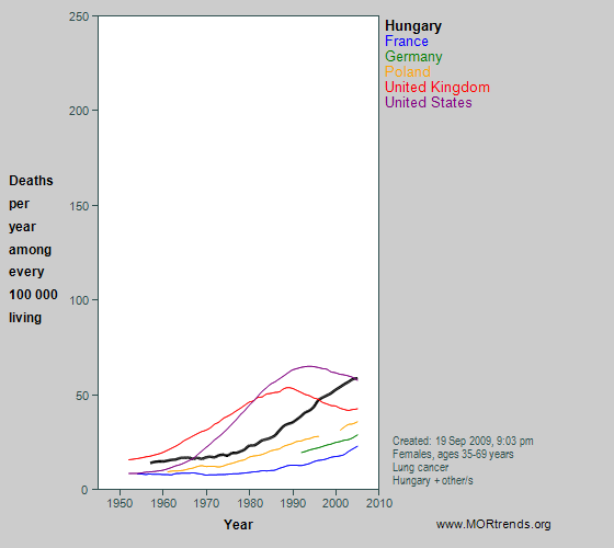 Graph showing middle-age lung cancer mortality rates