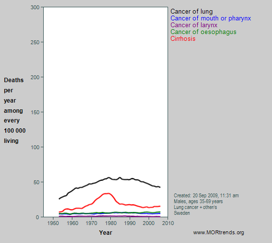 Graph showing selected smoking- and alcohol-related mortality, Sweden