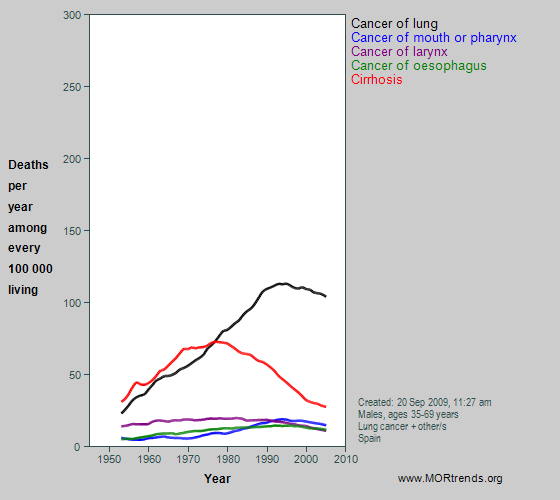 Graph showing selected smoking- and alcohol-related mortality, Spain