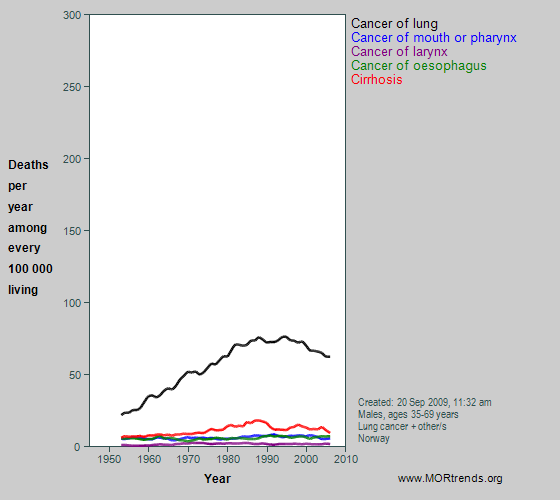 Graph showing selected smoking- and alcohol-related mortality, Norway