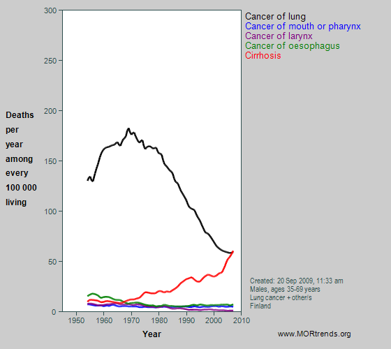 Graph showing selected smoking- and alcohol-related mortality, Finland
