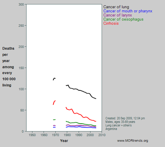 Graph showing selected smoking- and alcohol-related mortality, Argentina