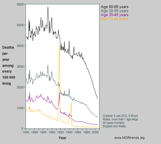 Graph showing male all-cause mortality at different ages between 15 & 69 years, England and Wales, since 1841