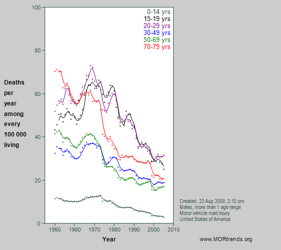 Graph showing US motor vehicle crash mortality