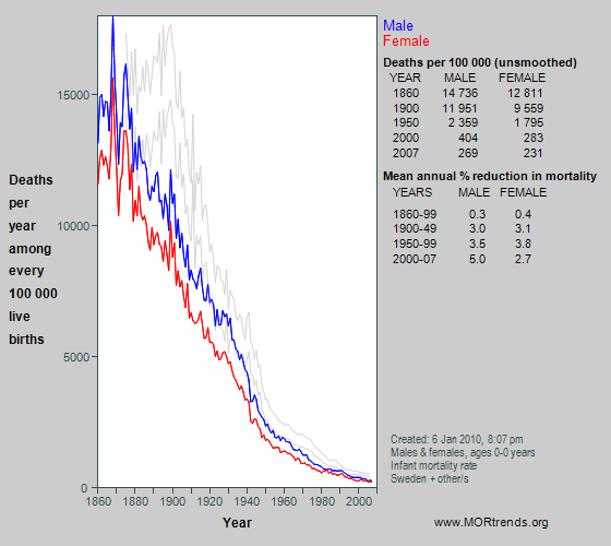 Graph showing all-cause mortality at age < 1 year in Sweden since 1860