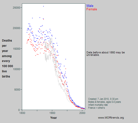 Graph showing all-cause mortality at age < 1 year in France since 1816