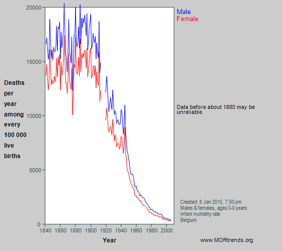Graph showing all-cause mortality at age < 1 year in Belgium since 1841