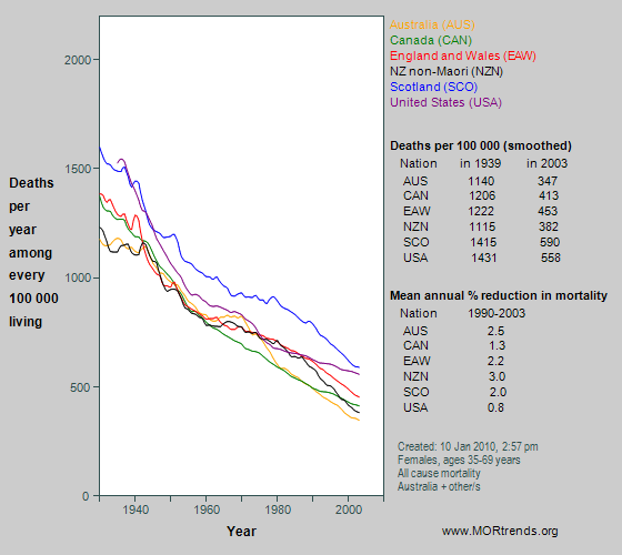 Graph showing all-cause mortality at age 35-69 years in Anglophone nations, since 1930