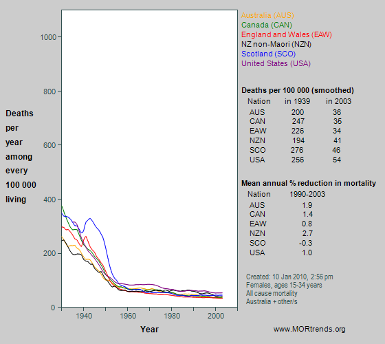 Graph showing all-cause mortality at age 15-34 years in Anglophone nations, since 1930