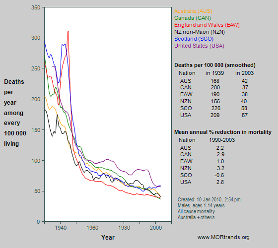 Graph showing all-cause mortality at age 1-14 years in Anglophone nations, since 1930