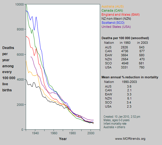 Graph showing all-cause mortality at age < 1 year in Anglophone nations, since 1930