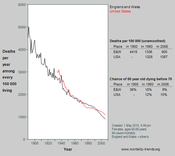 Graph showing all-cause mortality at age 60-69 years in England and Wales since 1890.