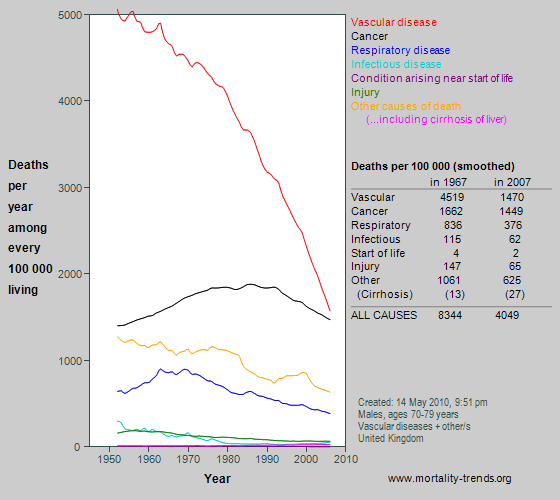 Graph showing category-specific mortality at age 70-79 years in the UK, 1950-2007.