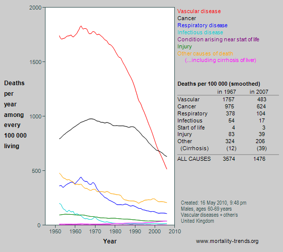 Graph showing category-specific mortality at age 60-69 years in the UK, 1950-2007.