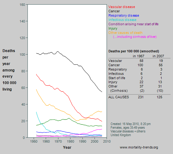 Graph showing category-specific mortality at age 35-49 years in the UK, 1950-2007.