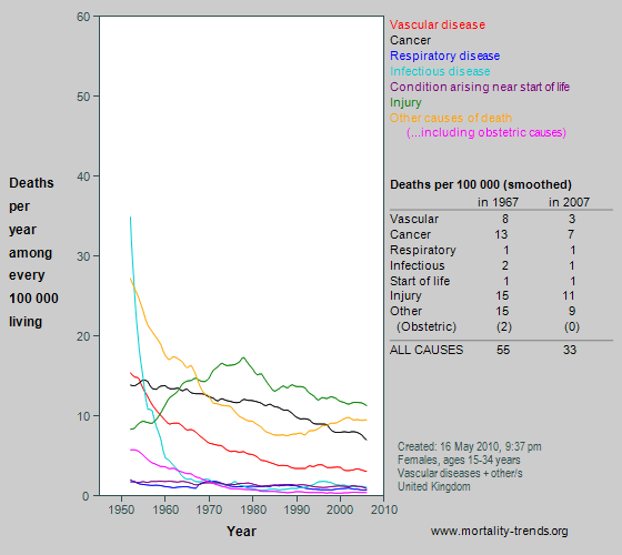 Graph showing category-specific mortality at age 15-34 years in the UK, 1950-2007.
