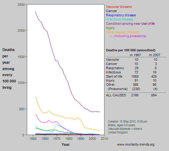 Graph showing category-specific mortality at age 0 years in the UK, 1950-2007.