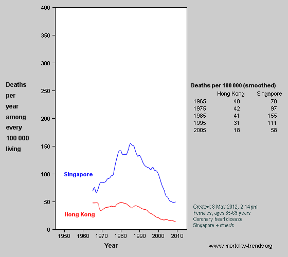 Graph showing heart disease mortality in Hong Kong and Singapore, 1965-2006.