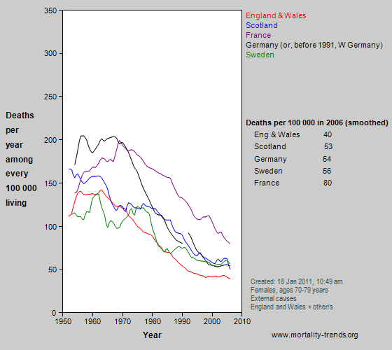 Graph showing injury-related mortality in some western European nations, 1950-2006.