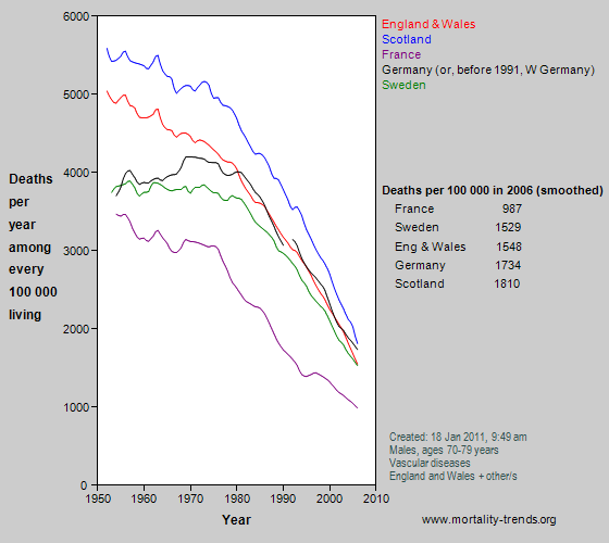 Graph showing vascular mortality in some western European nations, 1950-2006.