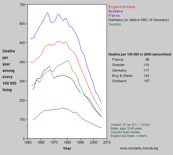 Graph showing stroke mortality in some western European nations, 1950-2006.