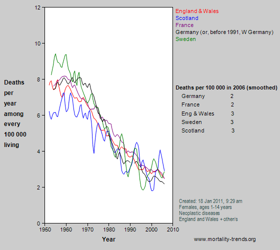 Graph showing cancer mortality in some western European nations, 1950-2006.