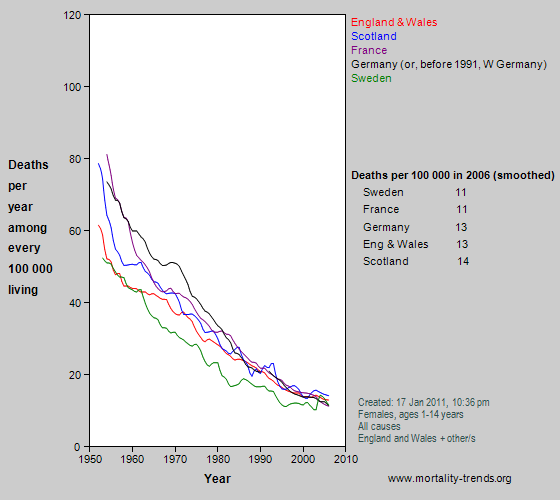 Graph showing overall mortality in some western European nations, 1950-2006.