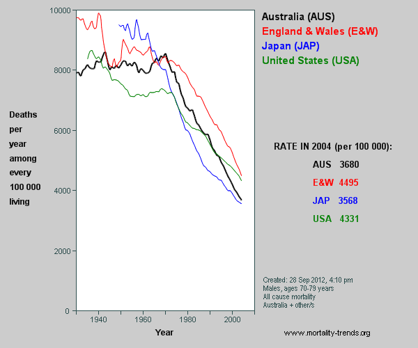 Graph showing Australian, UK, US and Japan mortality, 1930-2003