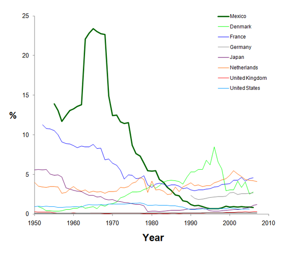 Graph showing ill-defined mortality in Mexico