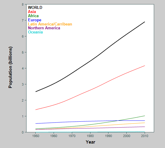 Graph showing population of world and continents