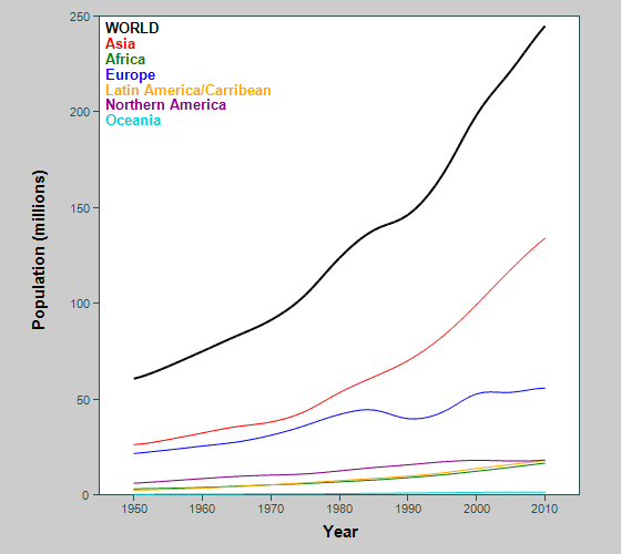 Graph showing population of early old-aged adults in world and continents