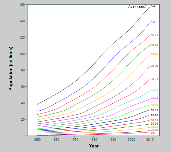 Graph showing population of Africa in 5-year birth cohorts