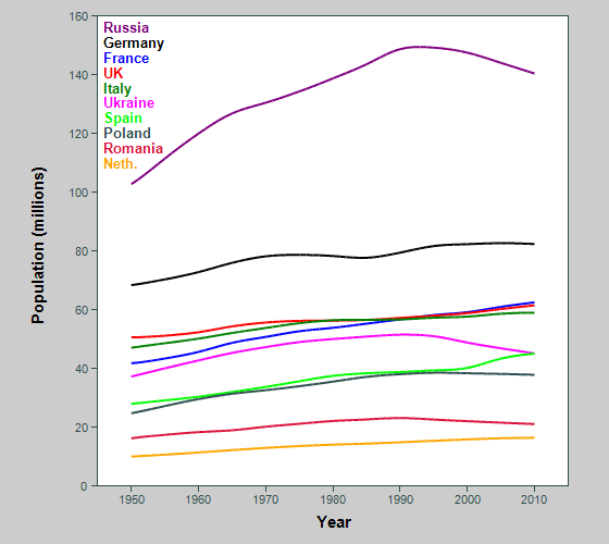 Graph showing population of biggest countries in Europe, all ages