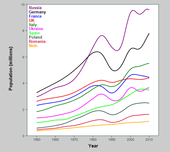 Graph showing population of biggest countries in Europe, early old age